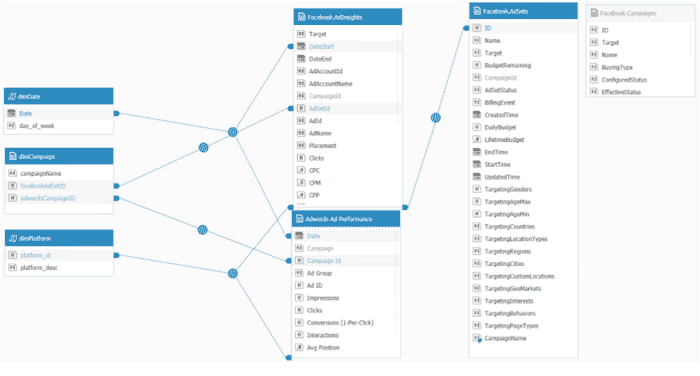 Ad platform optimization data model