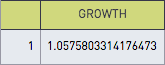 Average weekly growth
