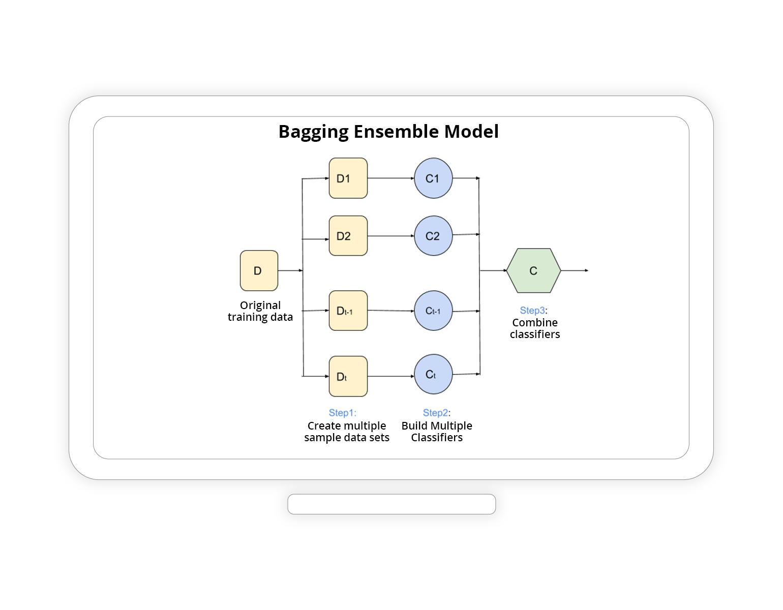 Bagging Ensemble Model