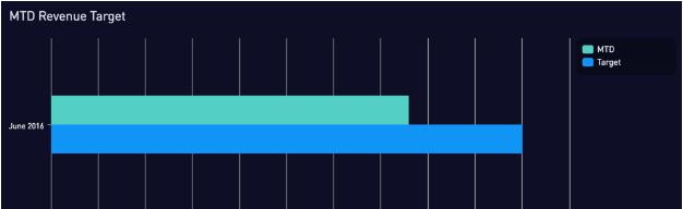 MTD revenue target chart