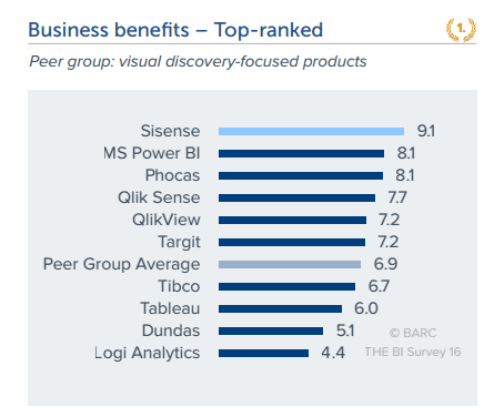 BARC BI survey results for Sisense, Qlik, Tableau and others