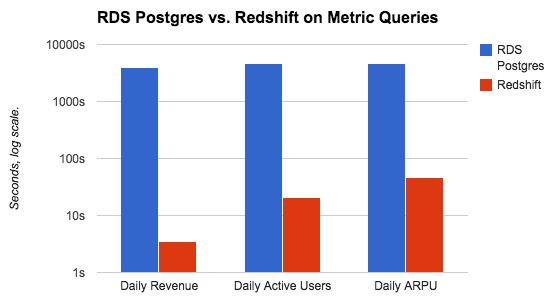 Benchmark metrics