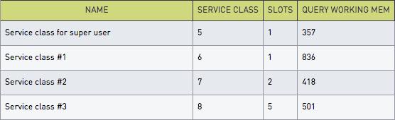 Service class for super user