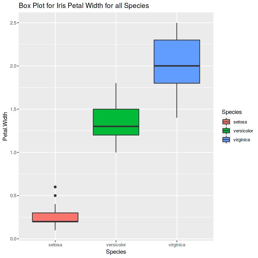Box plot for iris petal width