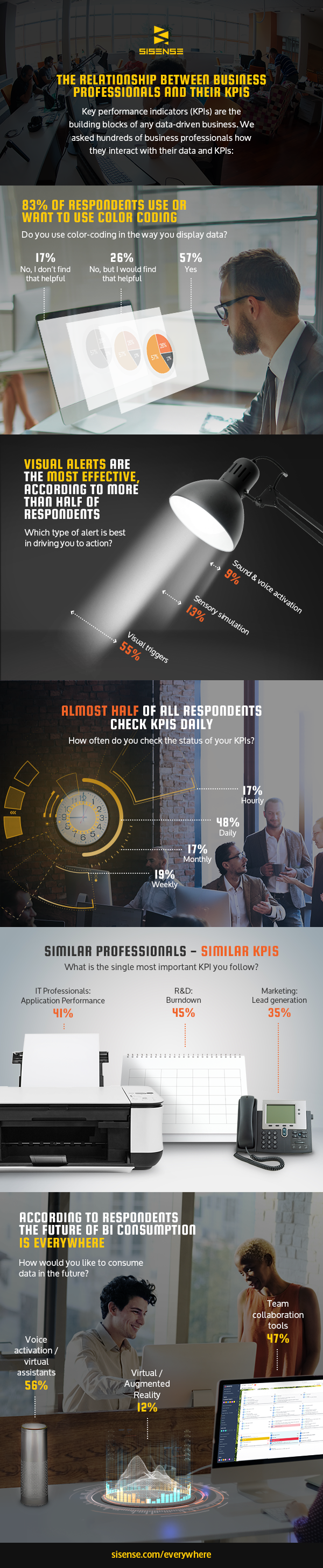 Infographic: The Relationship Between Business Professionals and KPIs