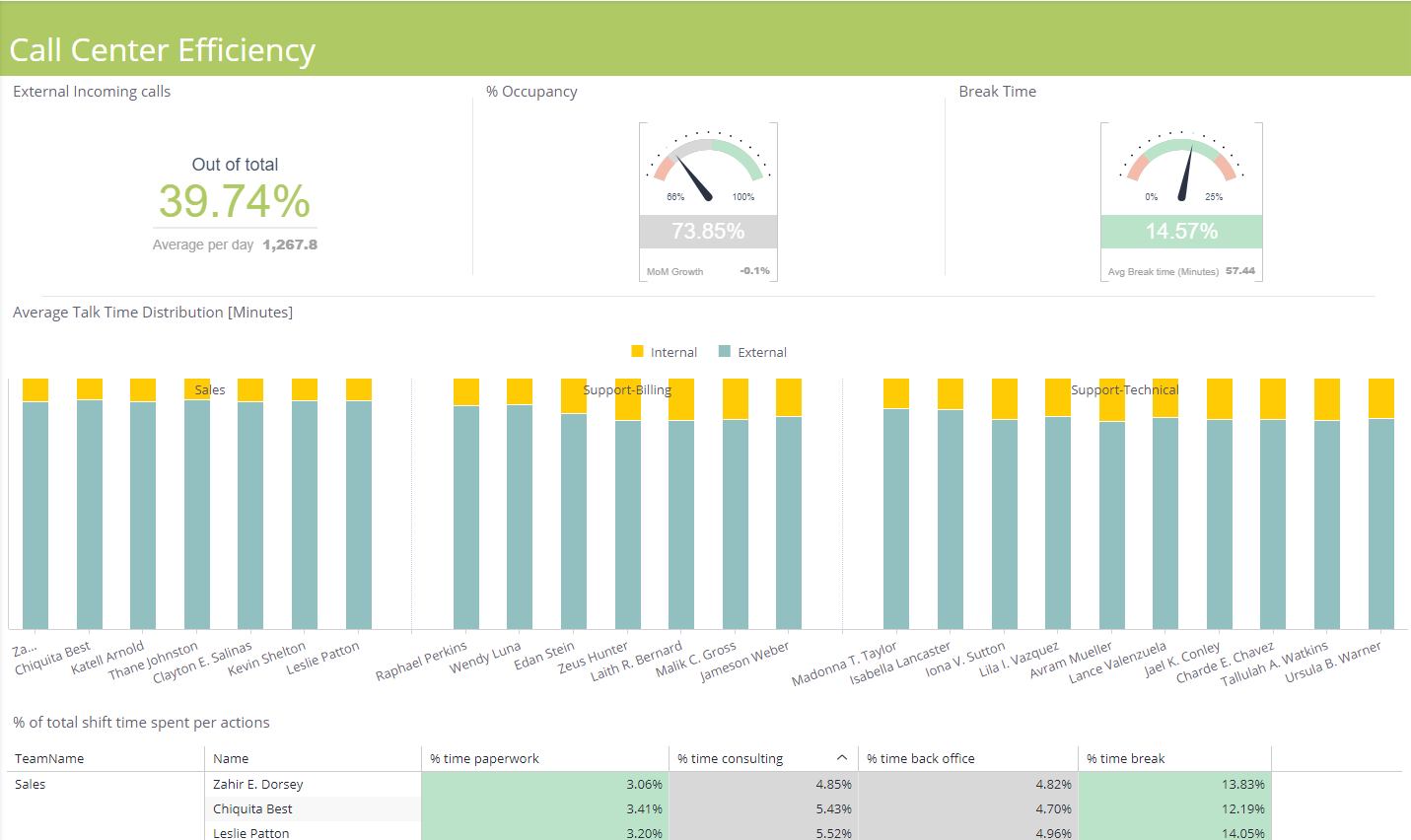 Customer Service Dashboard Examples Sisense - Customer dashboard template