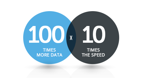 Query big data at record-breaking speed