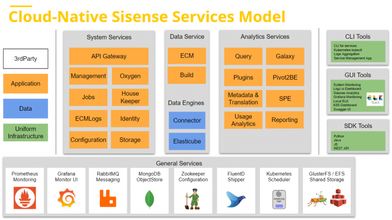 cloud native 2 770x433 How Sisense Engineered Its Cloud Native Linux Deployment From the Ground Up