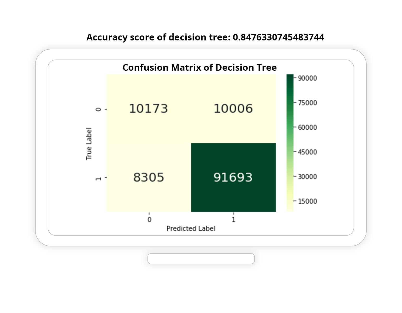 Confusion Matrix of Decision Tree