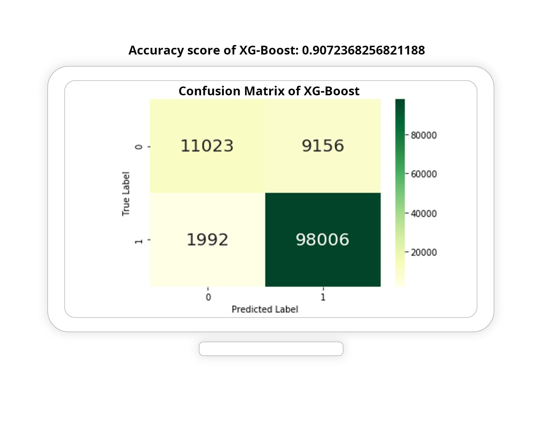 Confusion Matrix of XG Boost