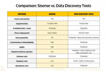 comparer les fournisseurs d'informatique décisionnelle