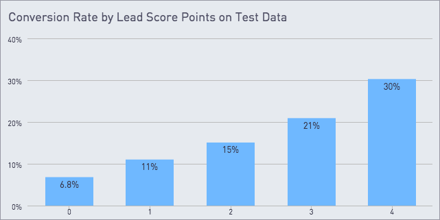 Conversion rate by lead score