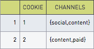 Ordered cookie channels