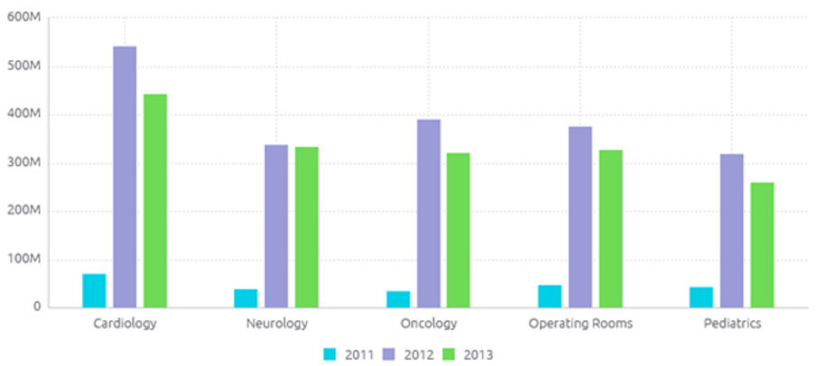 Healthcare Dashboards Examples Of Visualizing Key Metrics