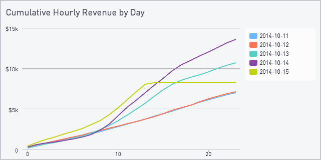 Cumulative hourly revenue