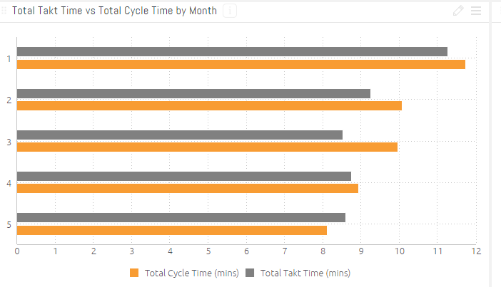 Data visualization 3: Takt time vs Cycle time
