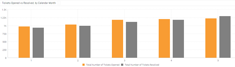 Data visualization: tickets opened vs resolved, by month