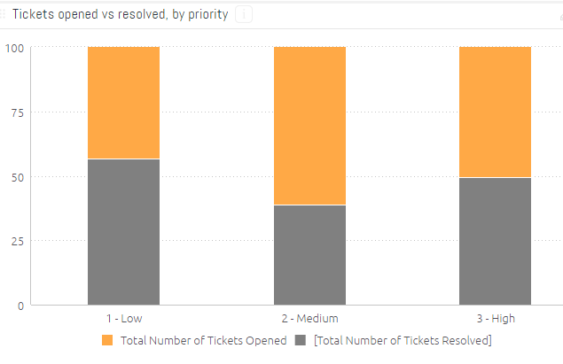 Data visualization 2: tickets opened vs resolved, by quality