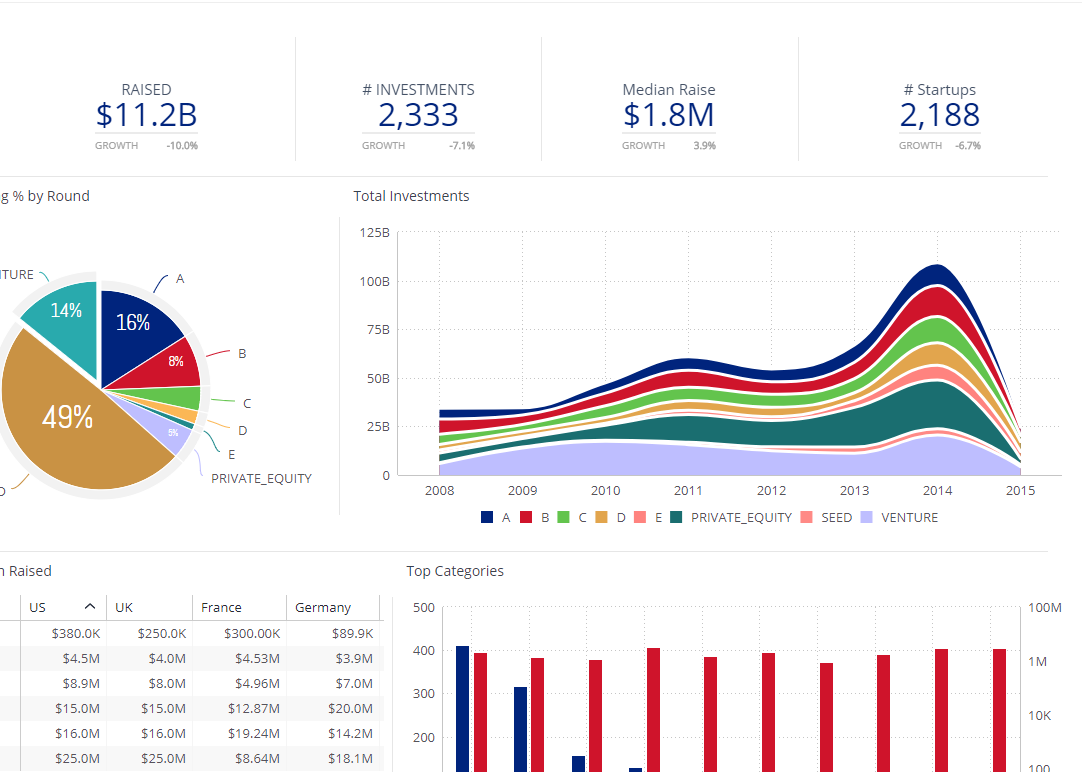 Investor - Executive Dashboard