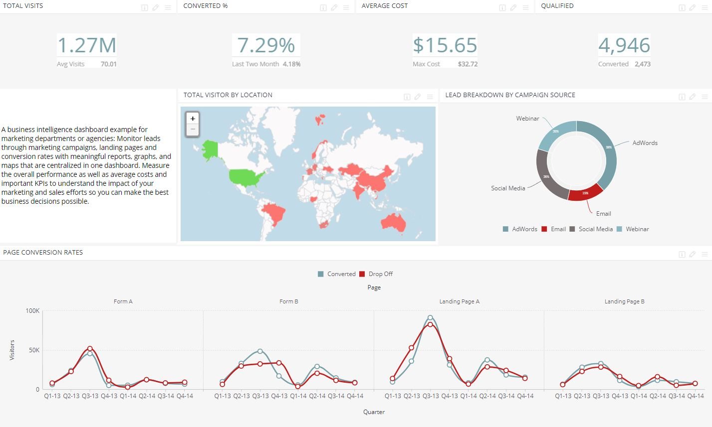 Lead Generation - Marketing Dashboard