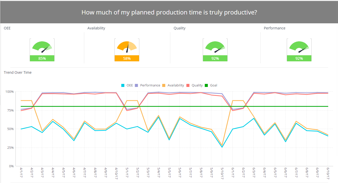 OEE Dashboard Example - Manufacturing Dashboard