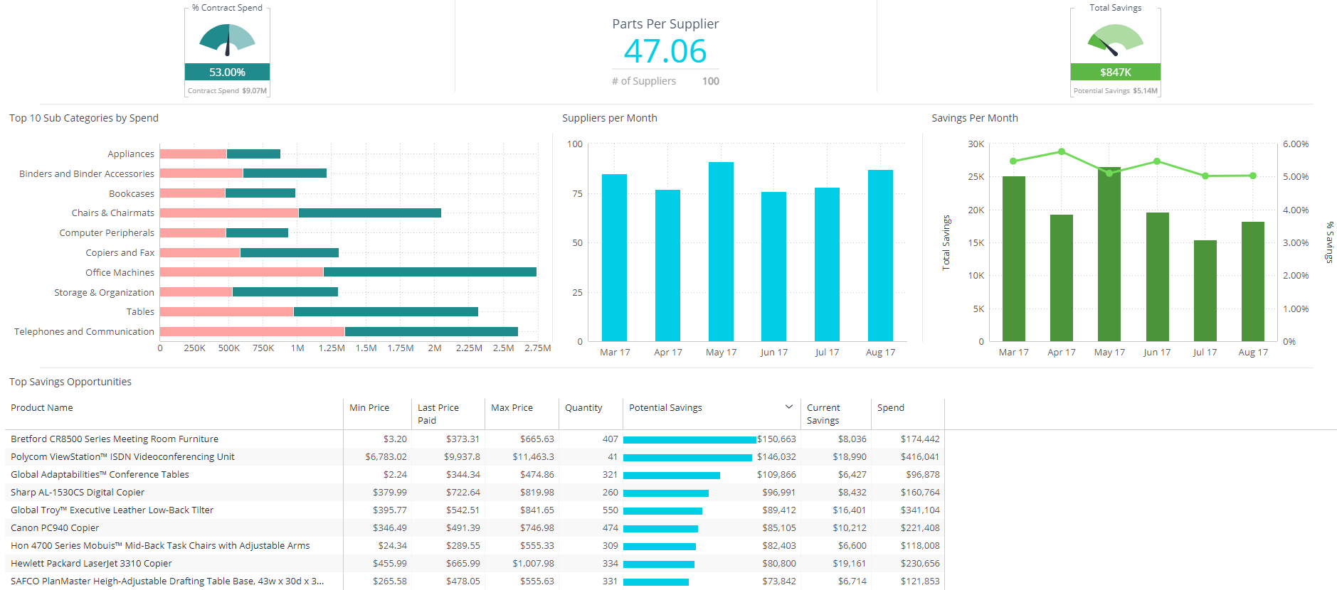 Procurement dashboard sisense for Supplier kpi template