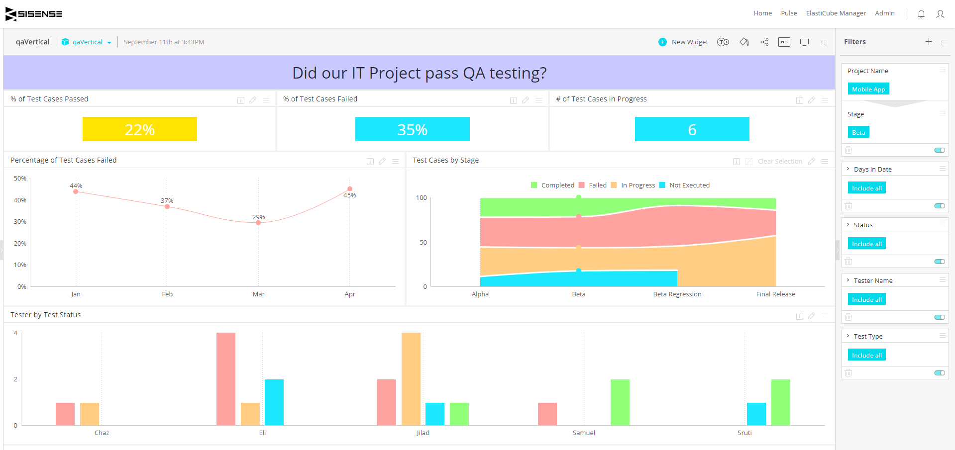 Quality Assurance Project Status - Software Dashboard