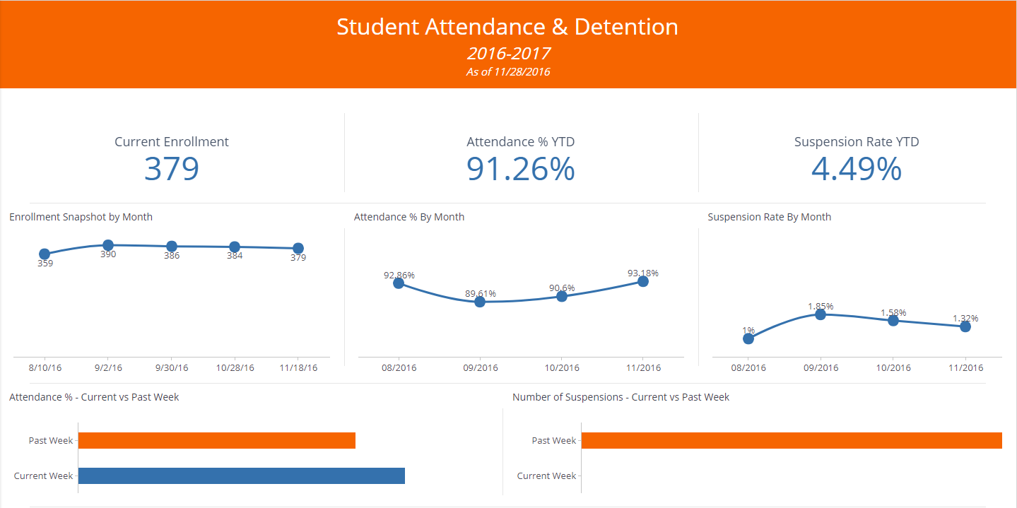 Attendance Dashboard - Education