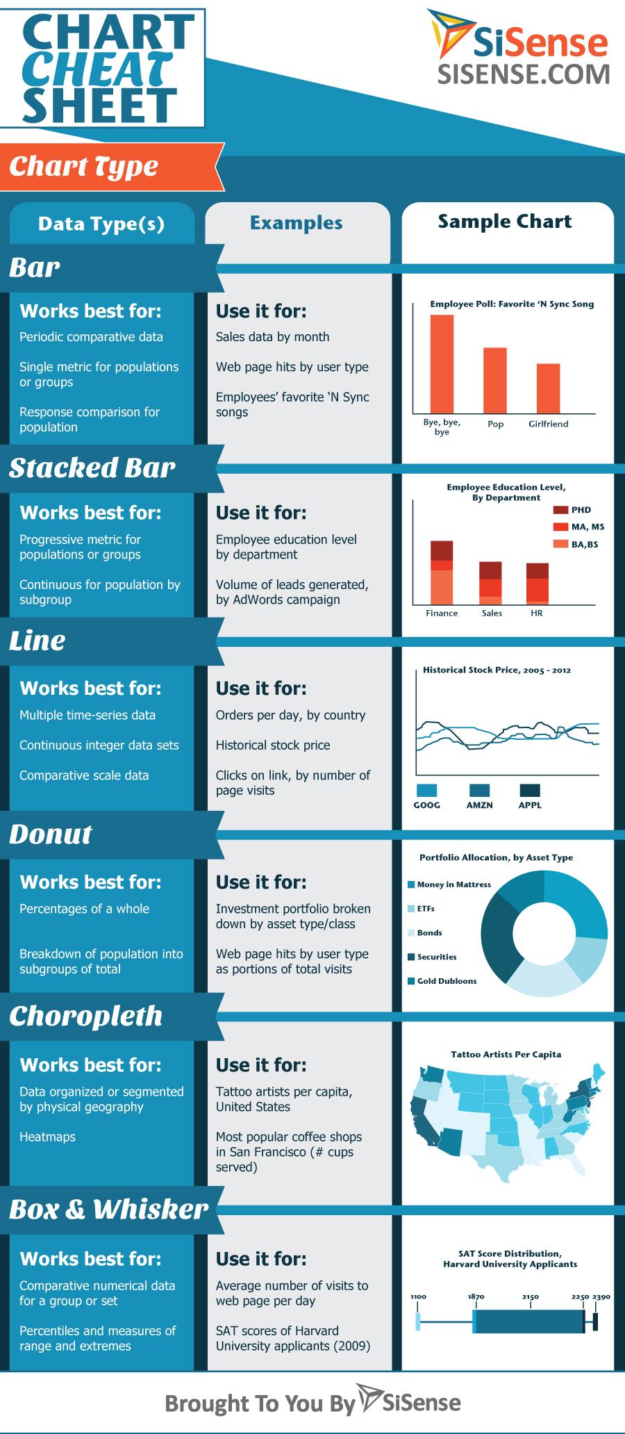 dashboard design sisense infographic chart cheat sheet