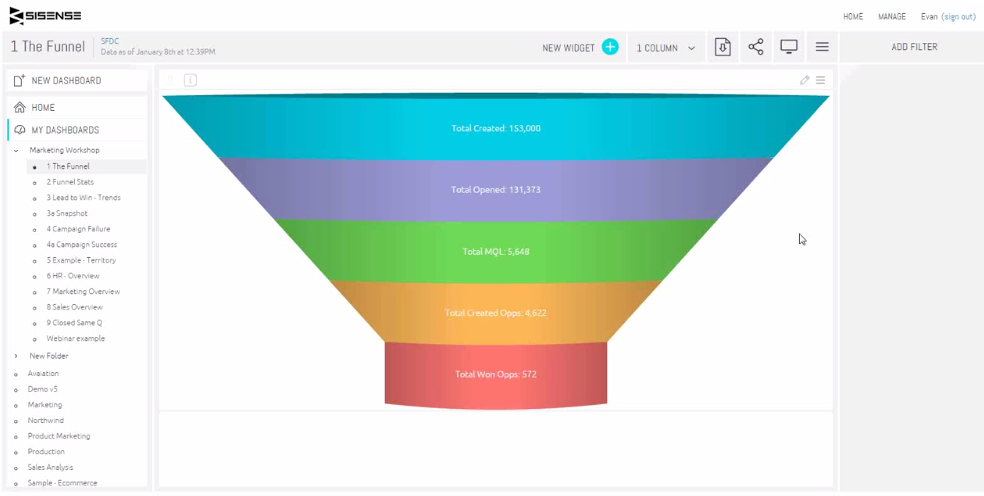 data driven marketing funnel