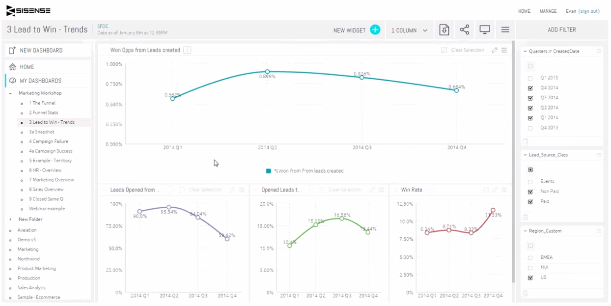 data driven marketing trends dashboard