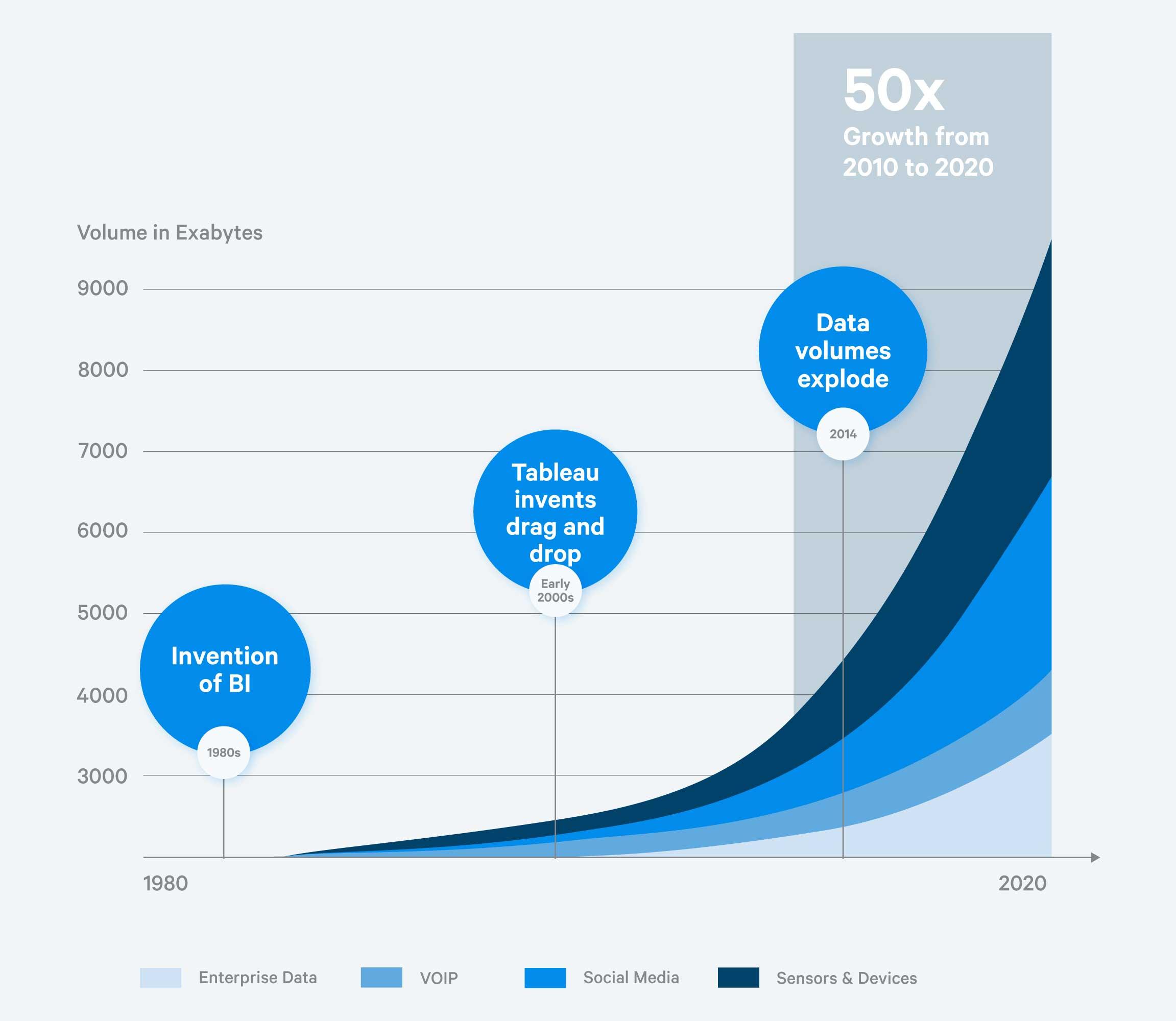 Data volume growth
