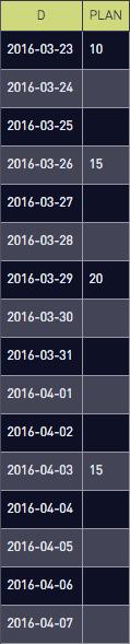 Date list empty
