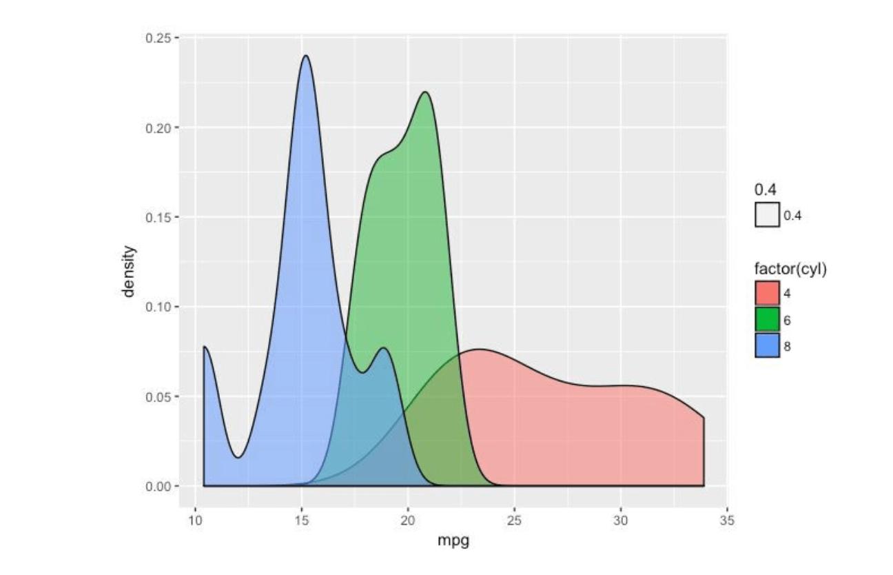 Density x mpg