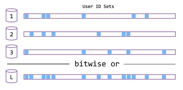 Bit arrays