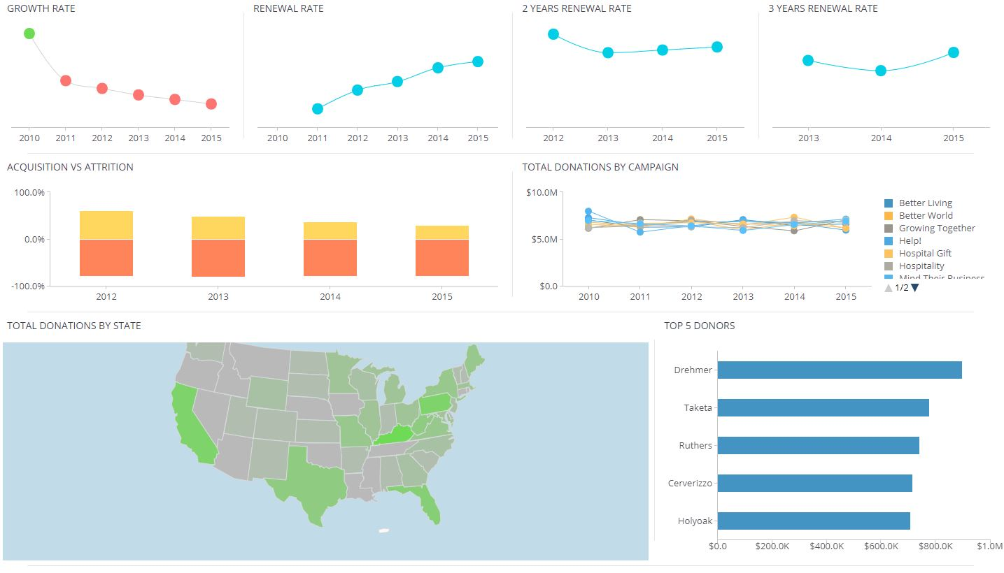 donations Healthcare Dashboards: Examples of Visualizing Key Metrics & KPIs