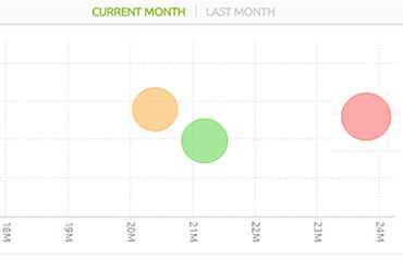 adding tabs to Sisense data views