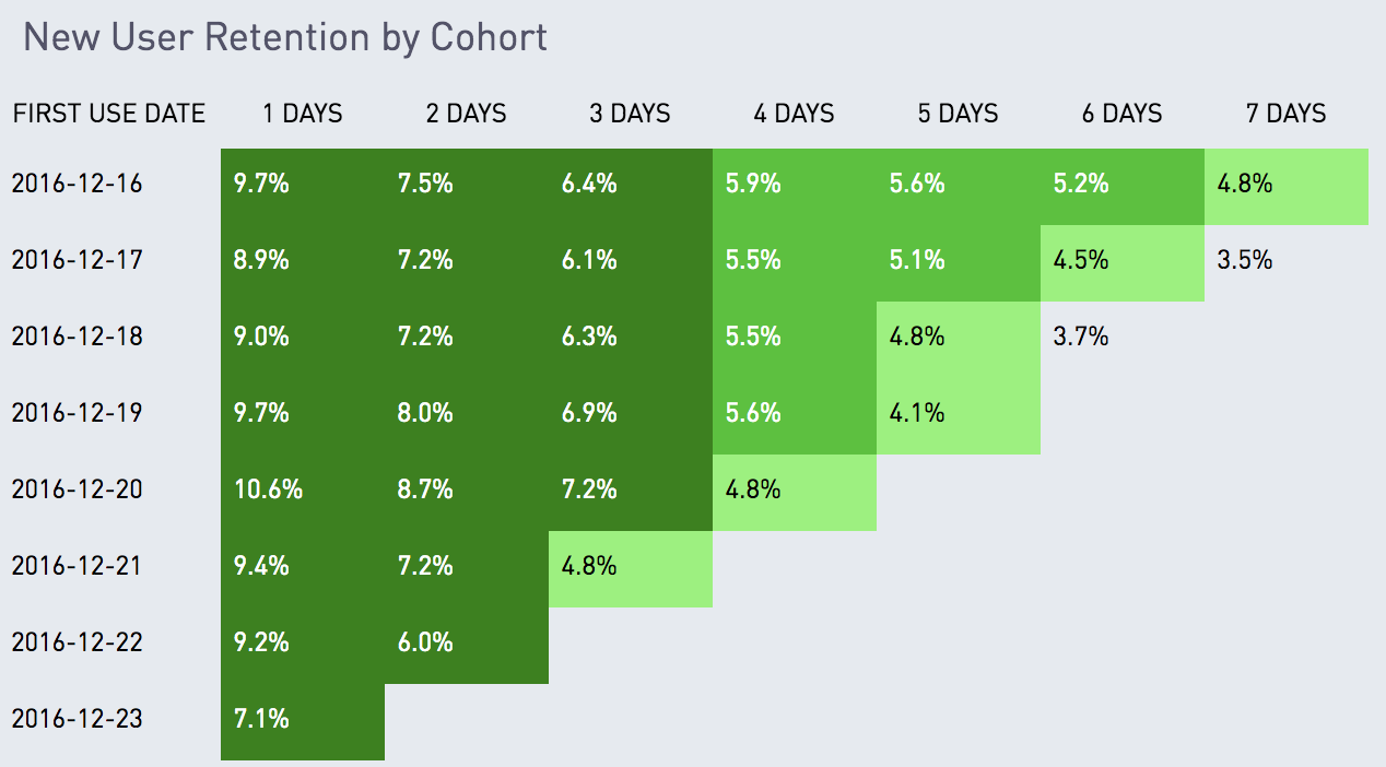 Retention by cohort