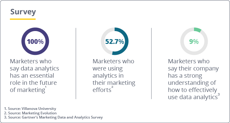 Five Data Analytics Mistakes Marketers Make (And How to Avoid Them)