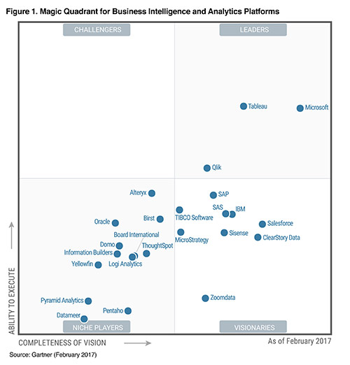 Sisense is a Visionary in Gartner's Magic Quadrant for Business Intelligence and Analytics Platforms for 2017.