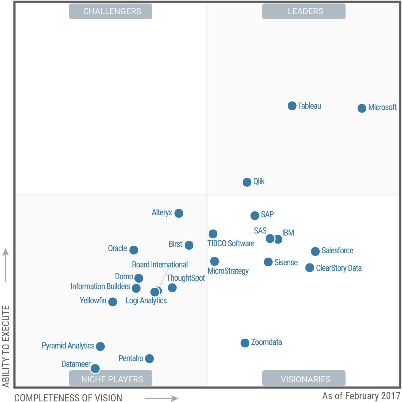 Sisense Recognized As A Visionary In Gartner S Magic