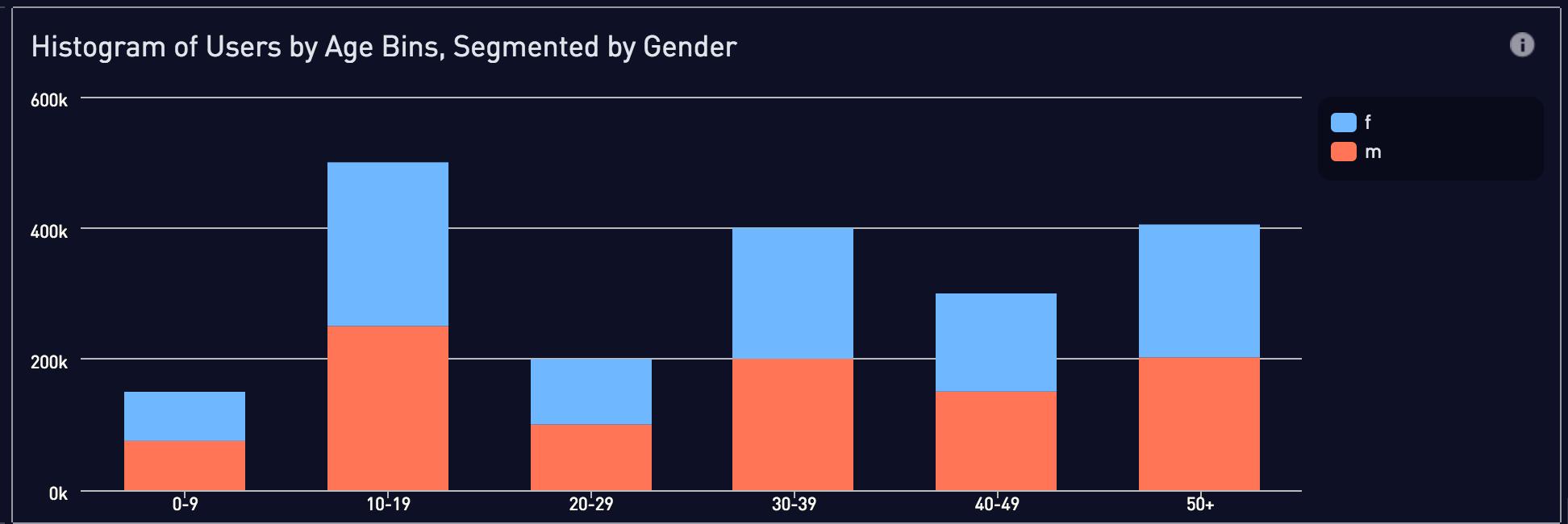 Segmented by gender