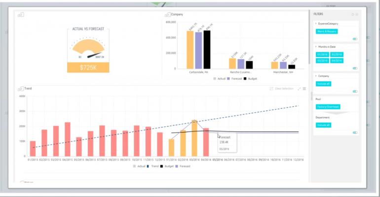 gentex budget forecast sisense dashboard