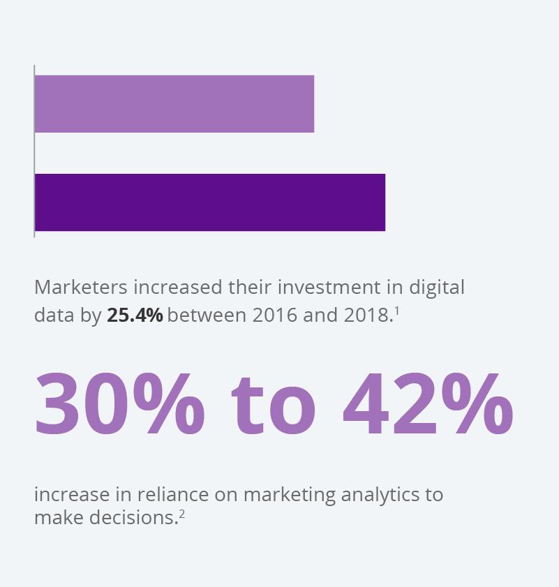 Data driven marketing gaining momentum