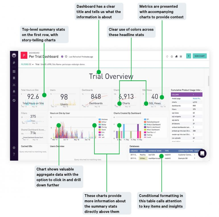good dashboard for How To blog post