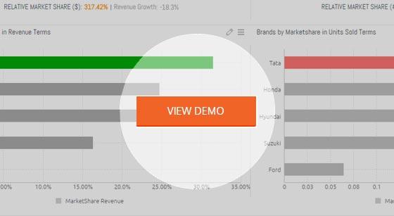 Growth-Share Dashboard Template