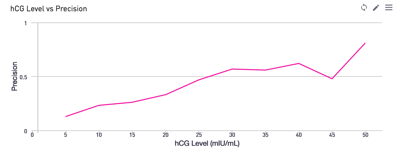 HcG level chart
