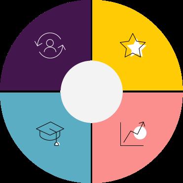 diagramme circulaire sur l'analytique pour les ressources humaines