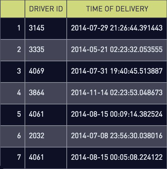 Driver id and delivery