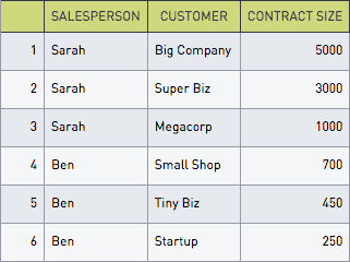 Salespeople table
